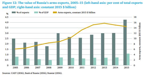 سلاح روسيا حلم الصدارة المستحيل Value-of-exports