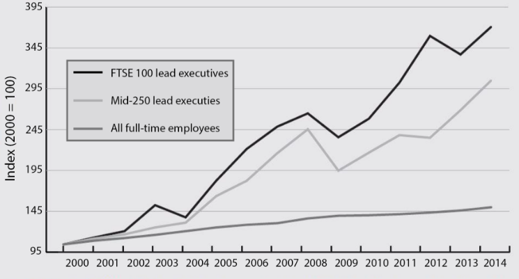 Here's how executive pay has changed in the UK over two