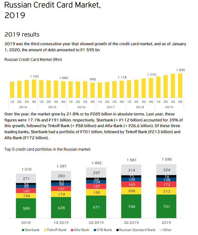 russian credit card market