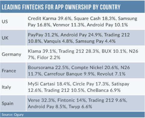 editors letter - PayPal, TransferWise, dominate fintech market share gains