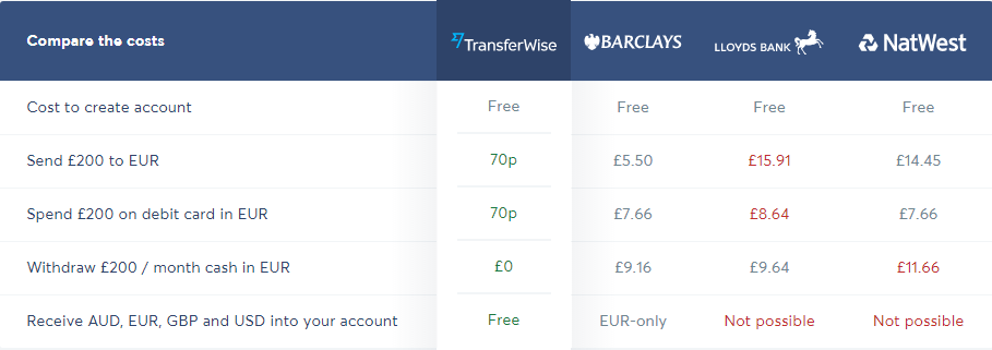 TransferWise launches multi-country borderless account