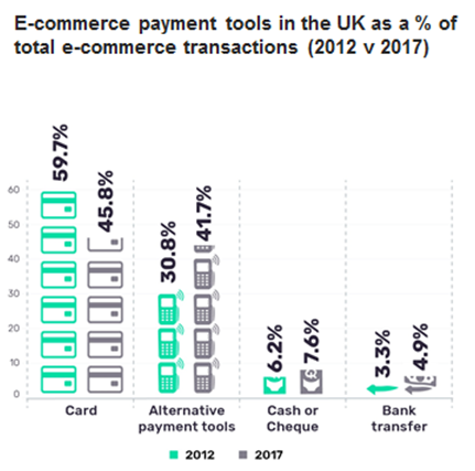 alternative - Alternative payments will soon overtake online card payments