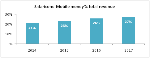 safaricom - Mobile money in Kenya refuses to quit