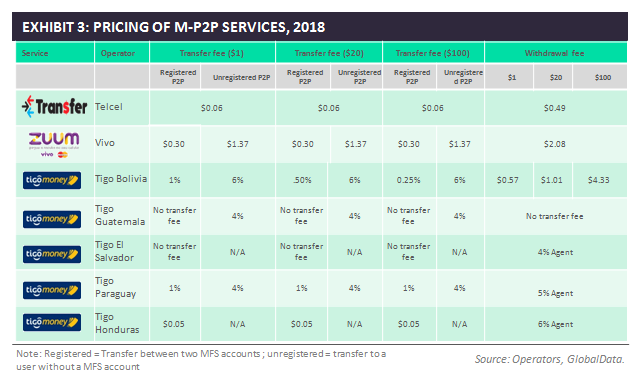 mp2p - Taking a closer look at M-P2P - service comparison in Latin America
