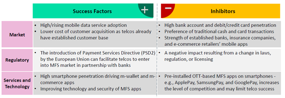 European mobile financial services