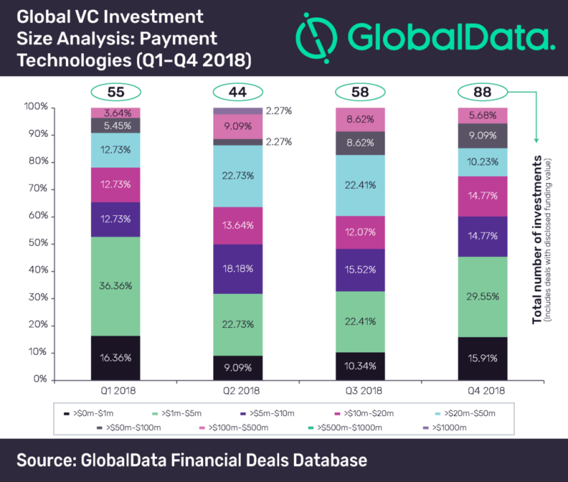 PR5245 1024x869 2 - Low value deals account for majority of VC investments in volume terms in 2018