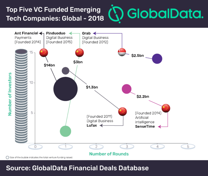 Top Five VC Funding - Chinese emerging tech companies garner largest chunk of VC investment in 2018