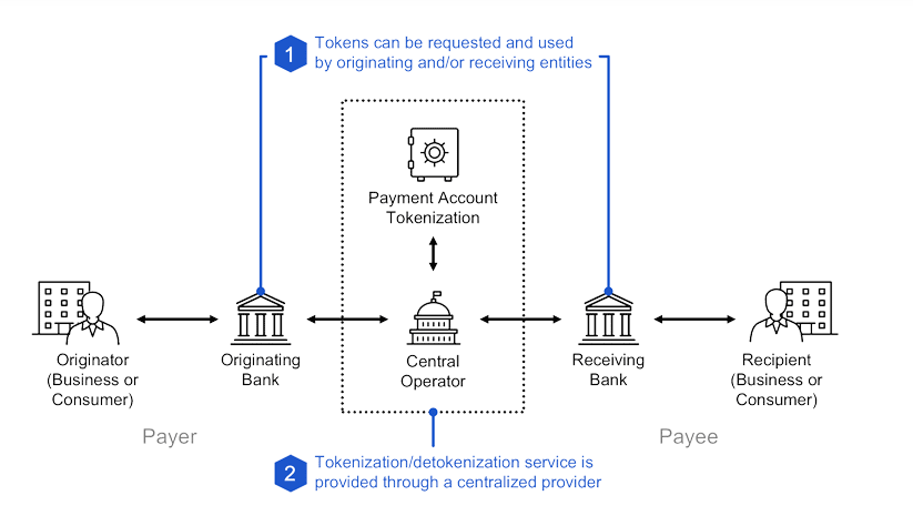 Rambus - Payment security trends that are shaping the future of finance