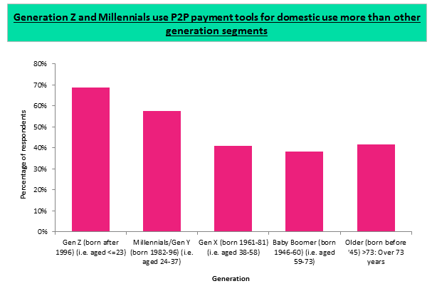 Vibepay image 25th Sept 2019 - VibePay should differentiate its P2P payment app to ensure long-term success