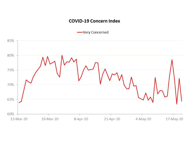 COVID-19 concern index