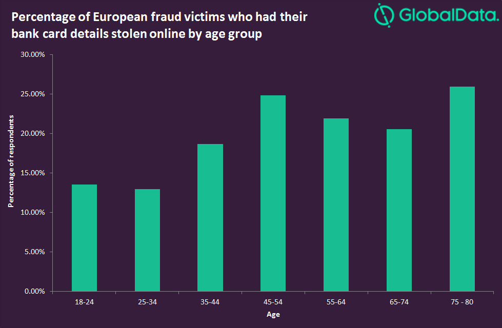 fraud cw payments 1 - Fraud risks to grow as Covid-19 forces older consumers online