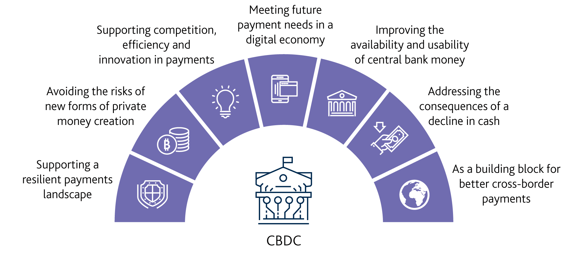CBDC Opportunities BoE - Bank of England mulling new digital currency post-Brexit