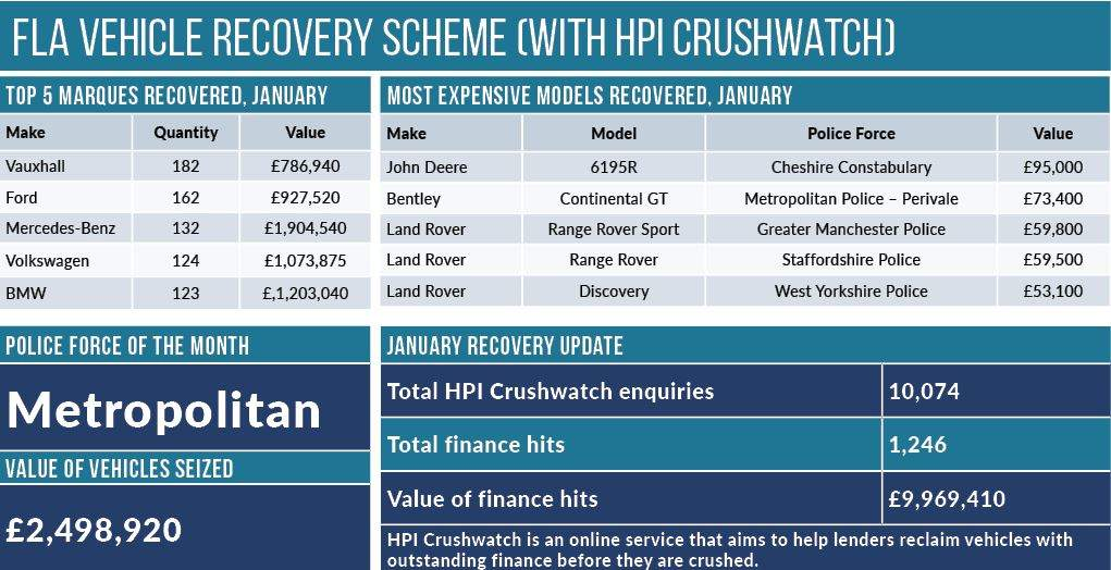 Databank January Part 2 Motor Finance