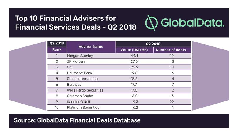 Morgan Stanley tops financial services deals advisers