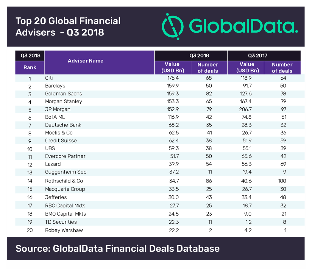 Citi tops M&A league table in Q3 for financial advisers
