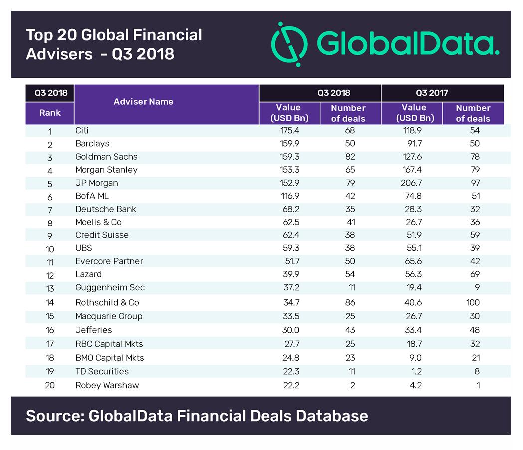 m&a league table financial advisers