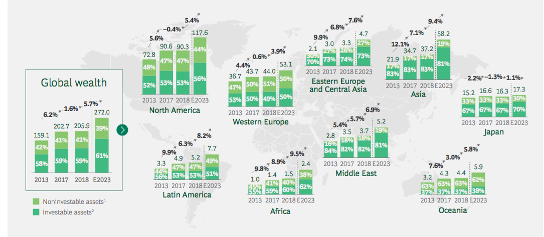 bcg global wealth report