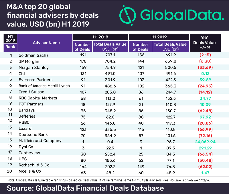 Top financial advisers H1 2019 for M&A deals activity revealed