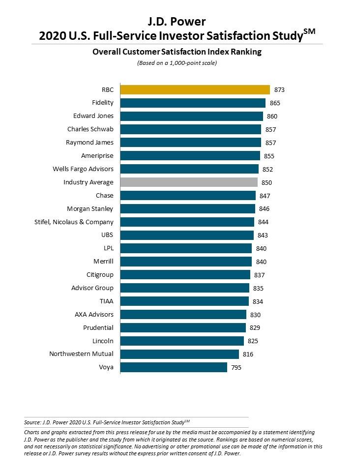 j.d. investor satisfaction 2020