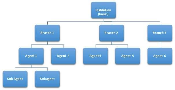 Verdict Network