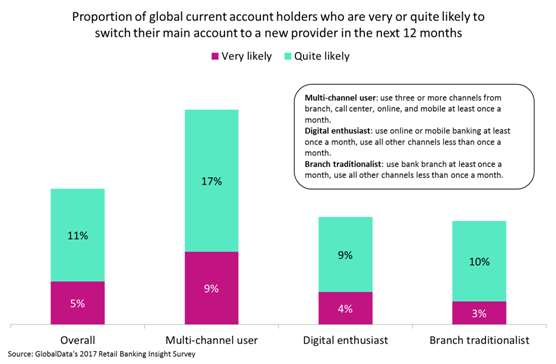 current switch - Multi-channel bank users most at risk of defecting