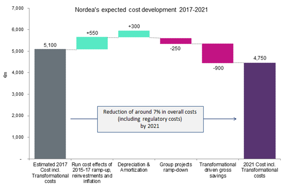 nordea - Nordea relocates HQ as extreme cost-cutting measure