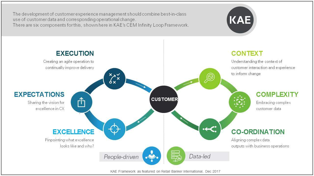 Slide1 - The framework for delivering great customer experience