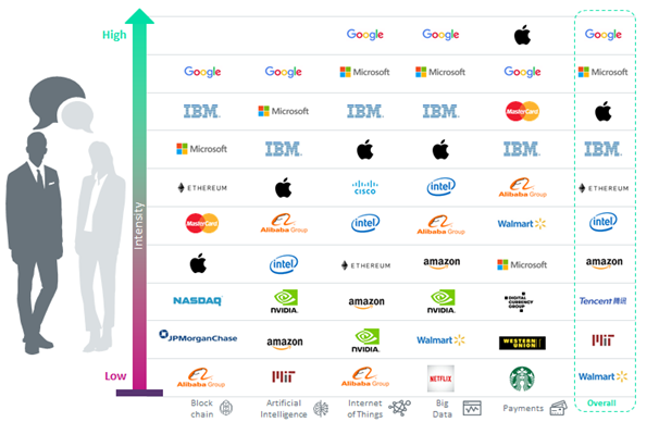 fintech2 - What key people in fintech are actually focusing on