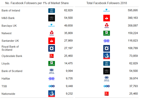 face - Banks must build their Facebook following