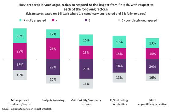 fintech impact - Firms not ready for fintech, say staff