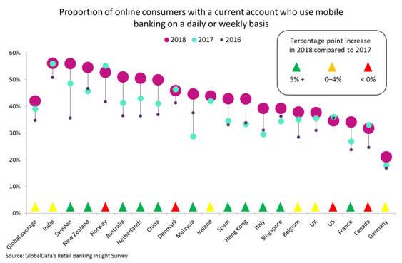 mobile banking relevance - Global consumers are banking more and more on their smartphones