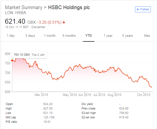 HSBC Shanghai listing predicted as part of London Shanghai stock connect