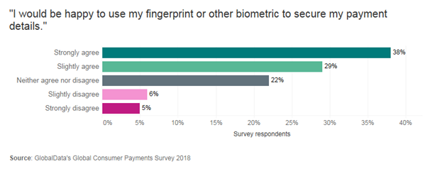 biometrics globaldata - Fraud's impacts make biometrics critical for banks in 2019