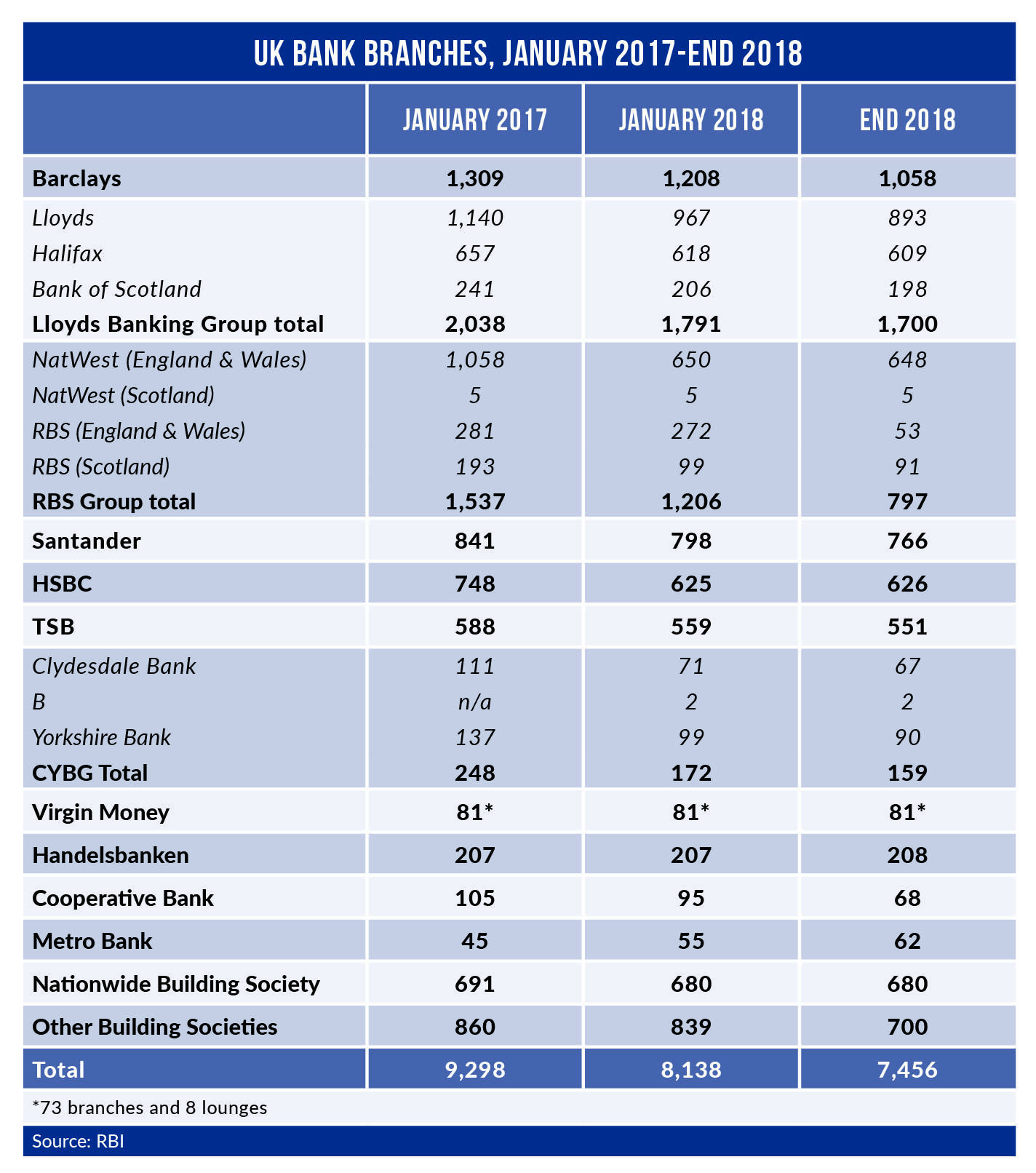 Branch numbers 2017 2018 update - UK bank branch closures – 1 in 5 branches axed in 2 years
