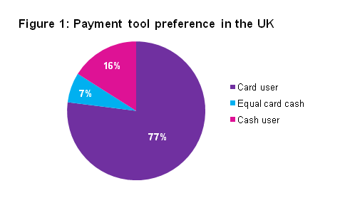 cashless payment tools - UK becoming a cashless country brings convenience for consumers