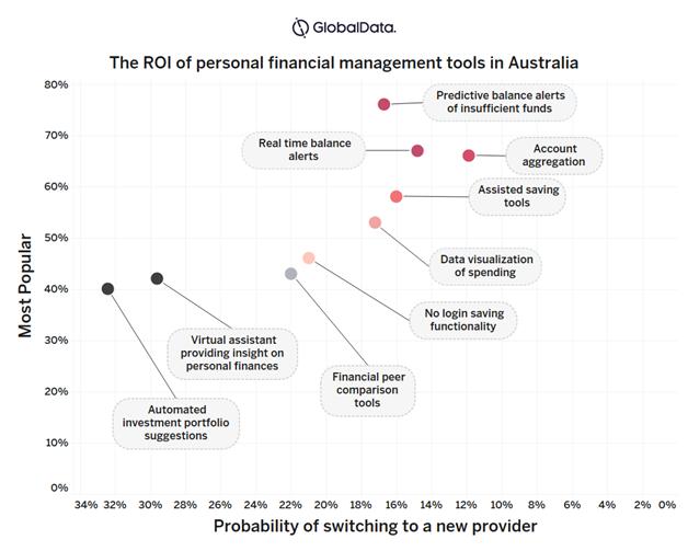 pfm2 - Personal Financial Management options for Australian Retail Banks