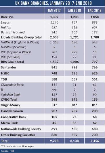Bank branches jan 2018 - UK bank customer complaints hit record high