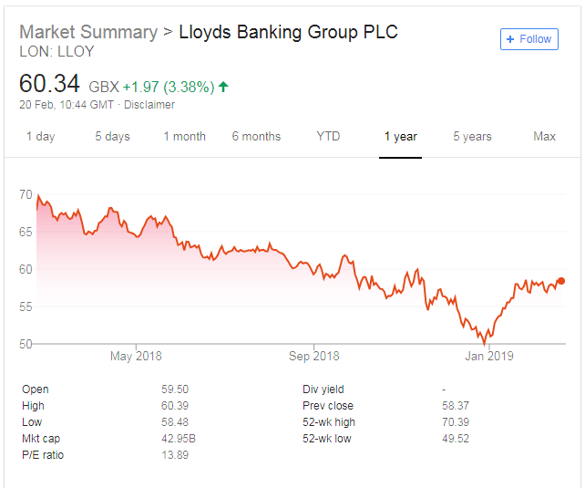 LBG - Lloyds 2018 results: profits rise by 24% but just miss analyst forecasts