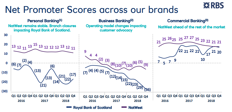 rbs nps - RBS 2018 results: profits, dividends up but remains a work in progress