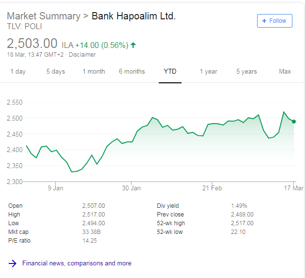 hapoalim share price - Bank Hapoalim 2018 results: profits dip on US probe provisions
