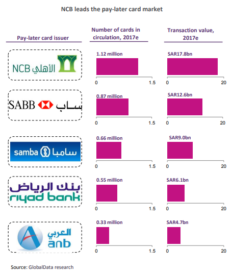 NCB - Largest banks in Saudi Arabia: a new digital frontier emerging