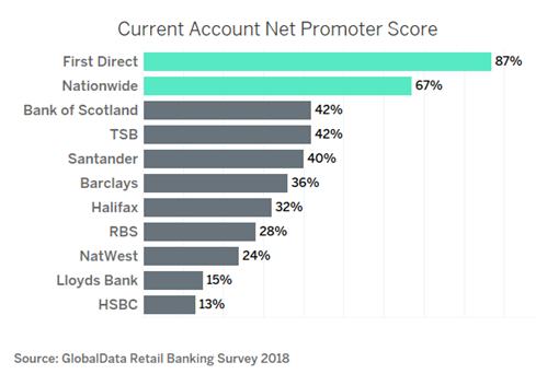 net promoter scores uk