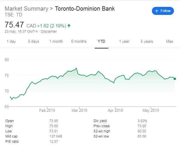 TD share price - TD Q2 2019 earnings top forecasts, net income +9% to C$3.2bn