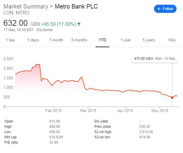 metro bank funding