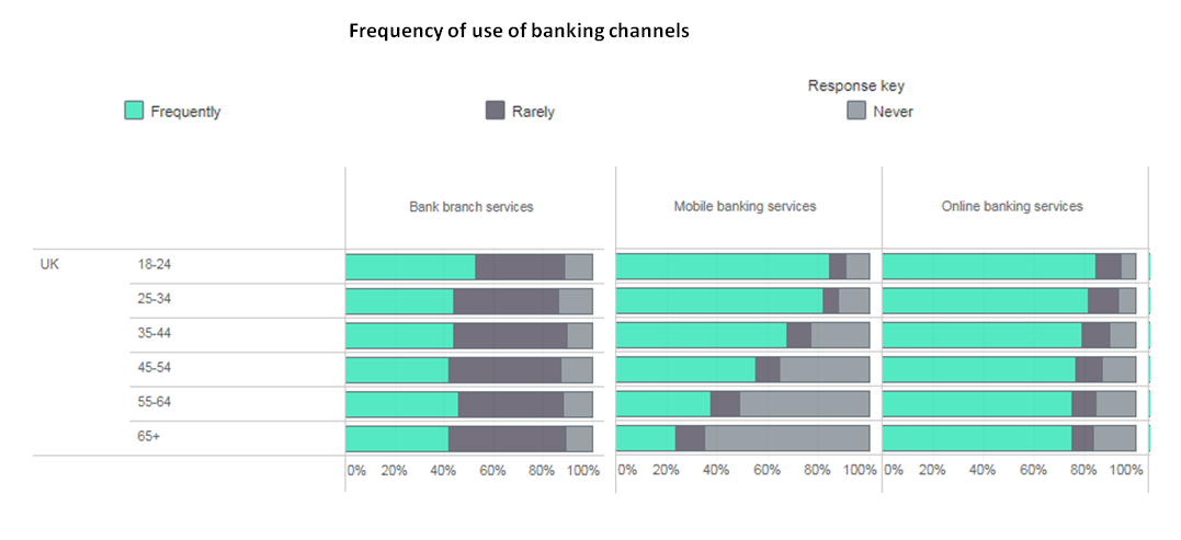 mobile banking older consumers