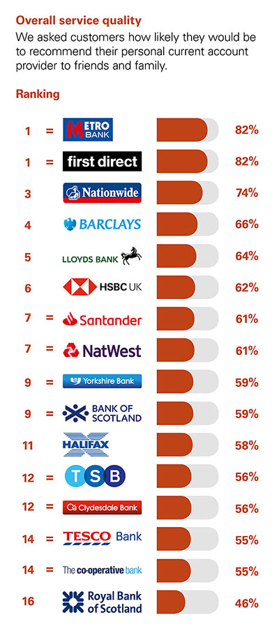 persona - Metro Bank and first direct top CMA summer results