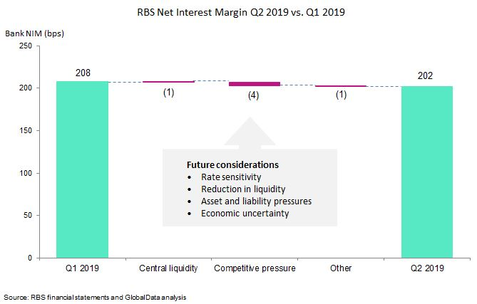 rbs net margin