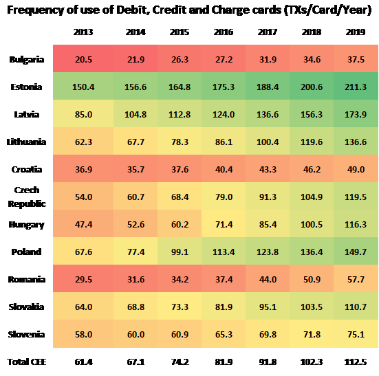 TX per card per year - Eastern Europe offers significant potential for internet banking
