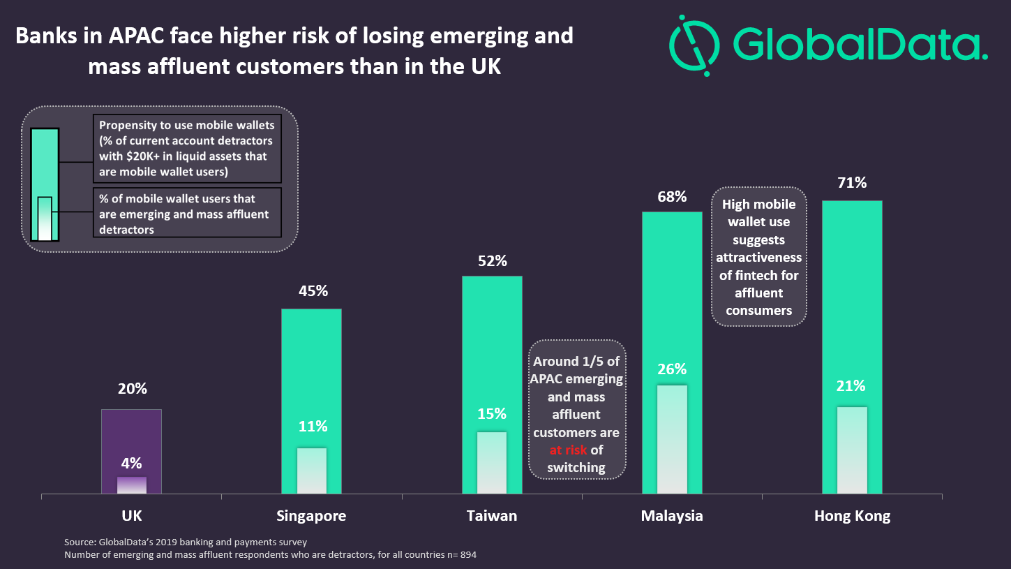 Mass banking needs.V3 - APAC banks will need to up their game to retain affluent customers from Tencent and Alibaba