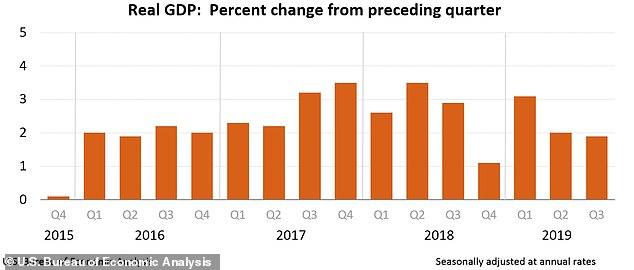 "US economy - Deutsche Bank: Trump's ""History's greatest economy"" will grow a modest 2% in 2020"